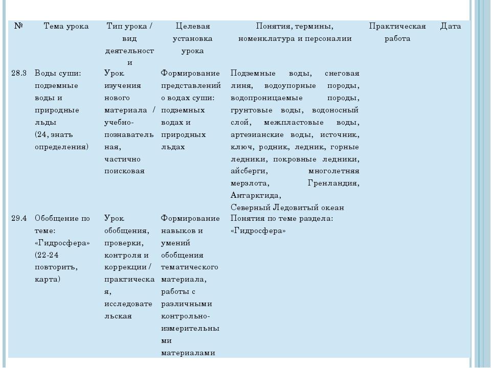 № Тема урока Тип урока / вид деятельности Целевая установка урока Понятия, те...