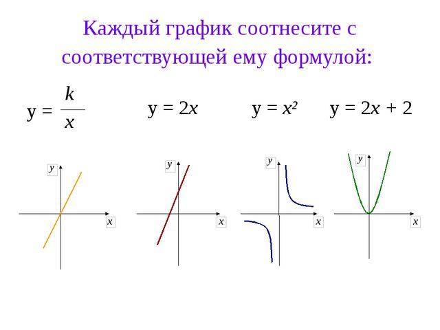 Каждый график соотнесите с соответствующей ему формулой: y = k x y = x² y = 2...