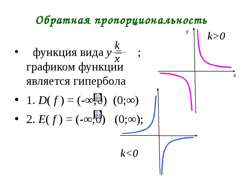 Обратная пропорциональность функция вида y = ; графиком функции является гипе...