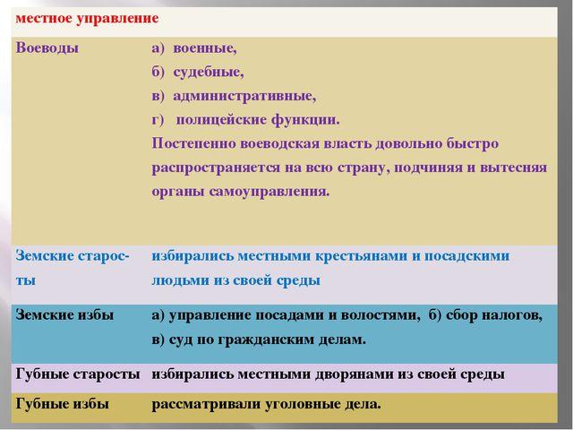 местное управление Воеводы а) военные, б) судебные, в) административные, г...