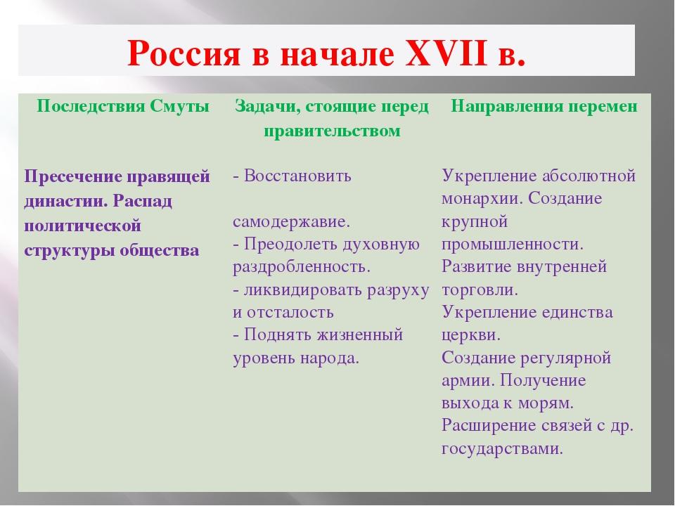 Россия в начале XVII в. Последствия Смуты Задачи, стоящие перед правительство...