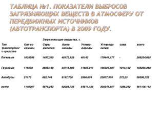 Тип транспортного средстваКол-во единицСеры диоксидАзота оксидыУглево- до