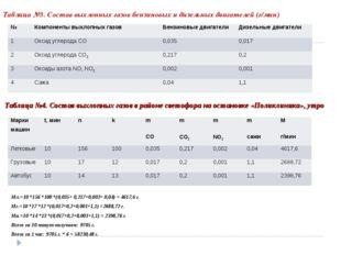 Таблица №3. Состав выхлопных газов бензиновых и дизельных двигателей (г/мин)
