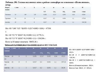 Таблица №6. Состав выхлопных газов в районе светофора на остановке «Поликлини
