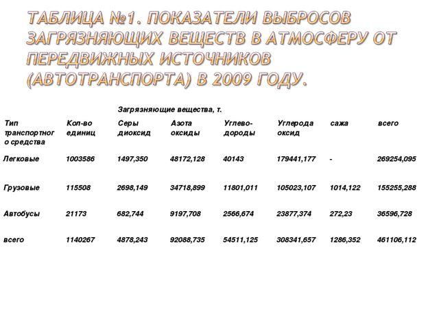 Тип транспортного средстваКол-во единицСеры диоксидАзота оксидыУглево- до...