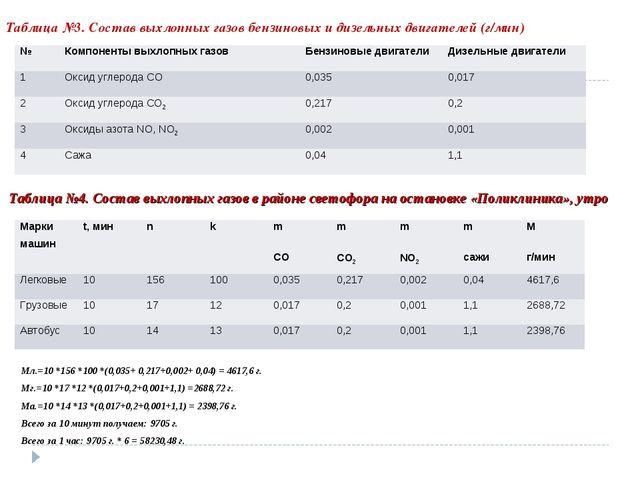 Таблица №3. Состав выхлопных газов бензиновых и дизельных двигателей (г/мин)...