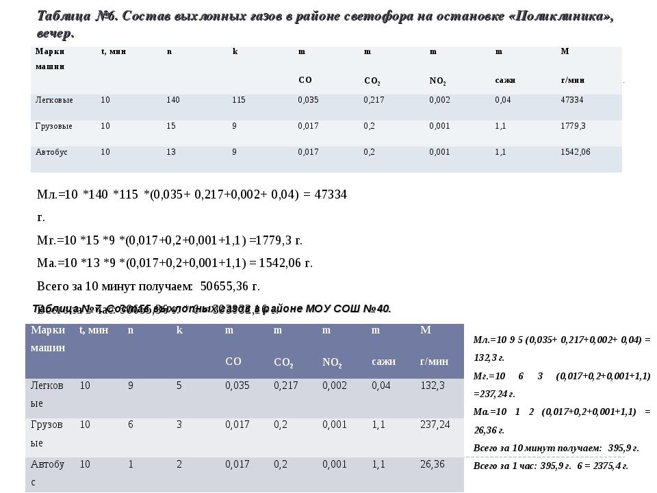 Таблица №6. Состав выхлопных газов в районе светофора на остановке «Поликлини...