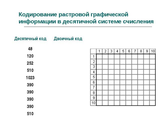 Кодирование растровой графической информации в десятичной системе счисления Д...