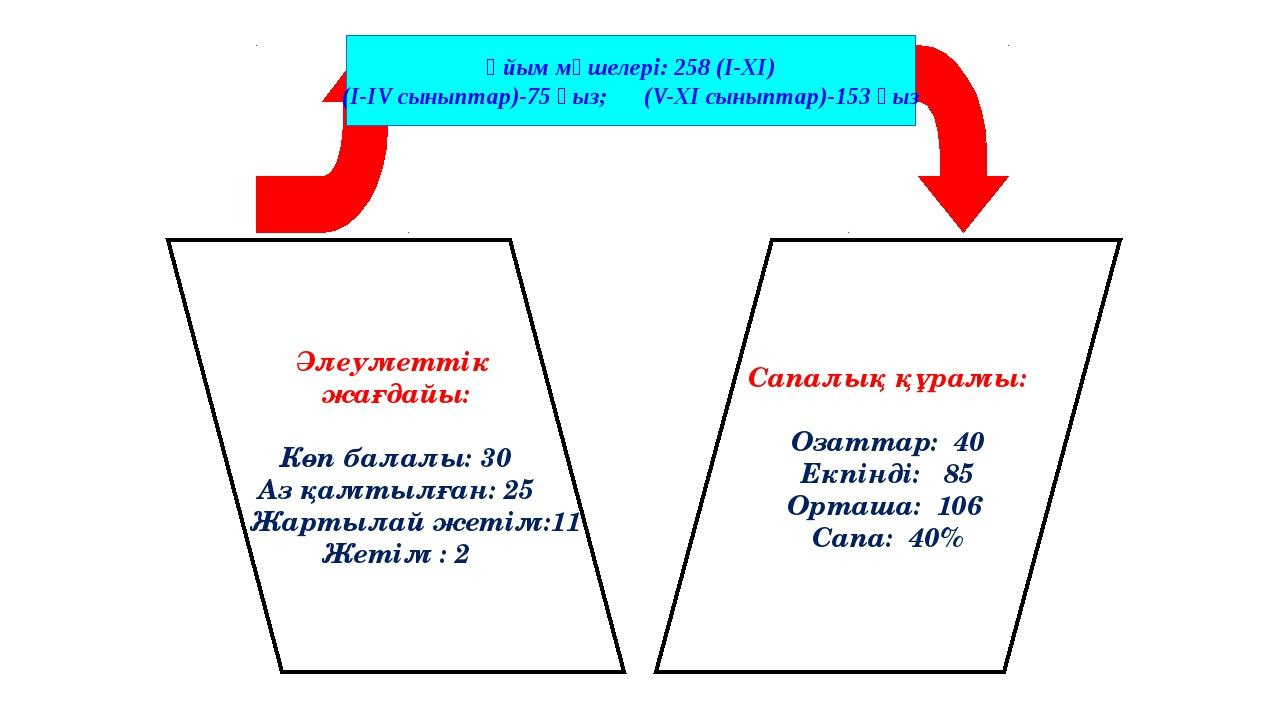 Сапалық құрамы: Озаттар: 40 Екпінді: 85 Орташа: 106 Сапа: 40% Әлеуметтік жағд...