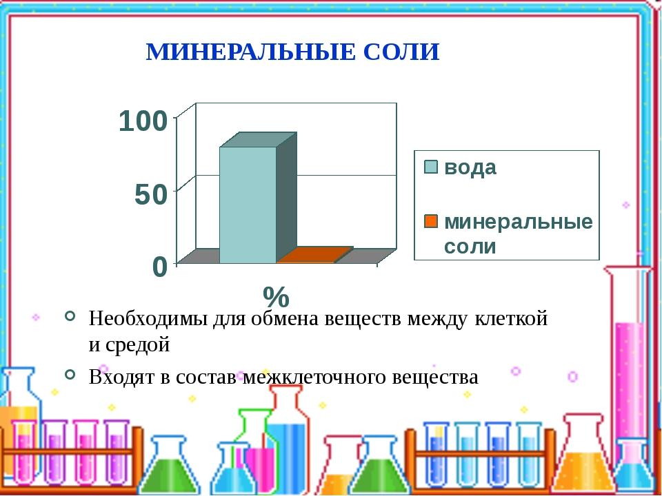 МИНЕРАЛЬНЫЕ СОЛИ Необходимы для обмена веществ между клеткой и средой Входят...