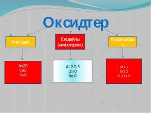 Оксидтер Негіздік Екідайлы (амфотерлік) Қышқылдық Na2O CaO CuO AI 2 O 3 Zn O