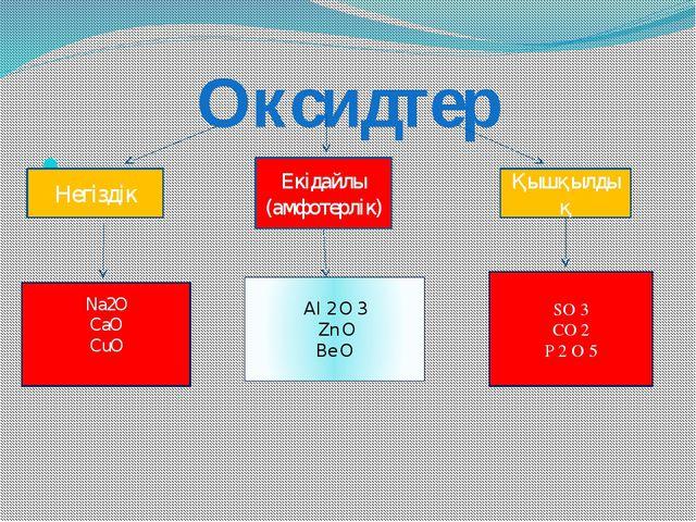 Оксидтер Негіздік Екідайлы (амфотерлік) Қышқылдық Na2O CaO CuO AI 2 O 3 Zn O...