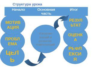 Структура урока Усвоение знаний и развитие компетенций ЦЕЛЬ ПРОБЛЕМА МОТИВАЦИ