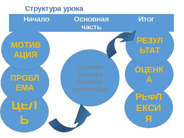 Структура урока Усвоение знаний и развитие компетенций ЦЕЛЬ ПРОБЛЕМА МОТИВАЦИ...