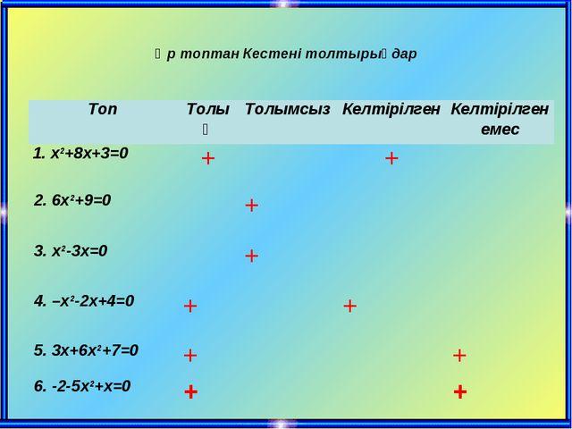 Әр топтан Кестені толтырыңдар ТопТолықТолымсызКелтірілгенКелтірілген емес...