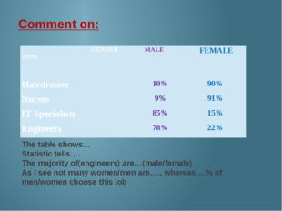 The table shows… Statistic tells…. The majority of(engineers) are…(male/femal