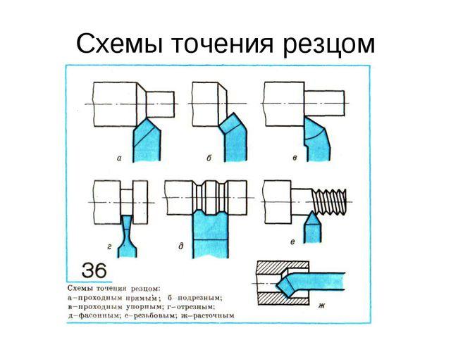 Схемы точения резцом