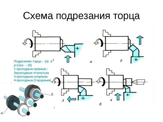 Схема подрезания торца Подрезание торца – (а) и уступа – (б) 1-проходным прям...