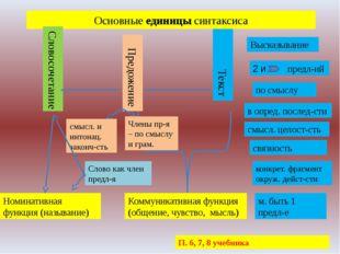 Основные единицы синтаксиса Словосочетание Предожение Текст Коммуникативная ф