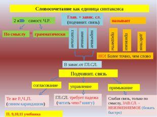 Словосочетание как единица синтаксиса 2 и самост. Ч.Р. По смыслу грамматическ