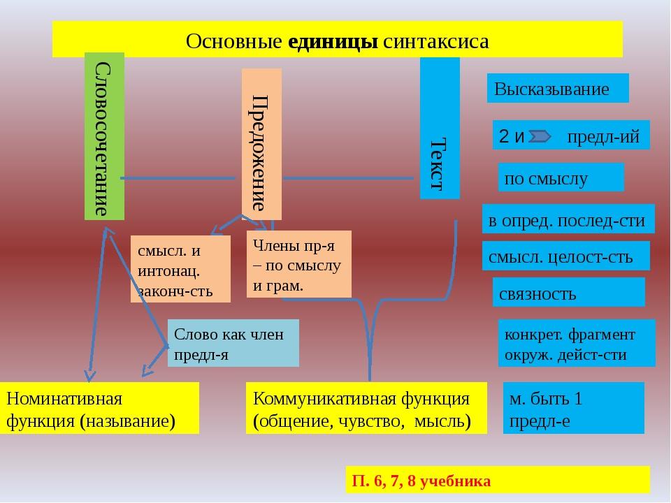 Основные единицы синтаксиса Словосочетание Предожение Текст Коммуникативная ф...