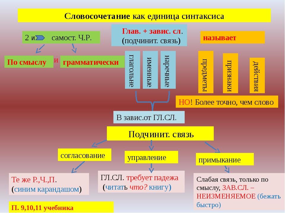 Словосочетание как единица синтаксиса 2 и самост. Ч.Р. По смыслу грамматическ...