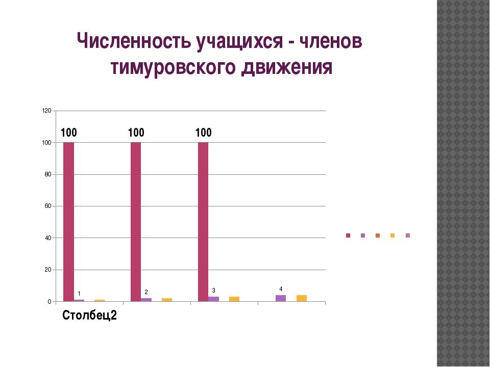 Численность учащихся - членов тимуровского движения