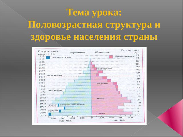 Тема урока: Половозрастная структура и здоровье населения страны
