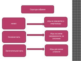 Структура собрания игры на знакомство и энергизаторы Игры на снятие напряжен