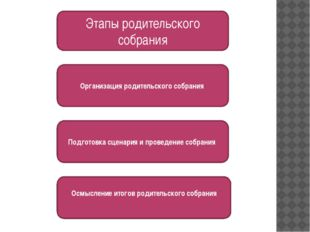 Этапы родительского собрания Подготовка сценария и проведение собрания Осмыс