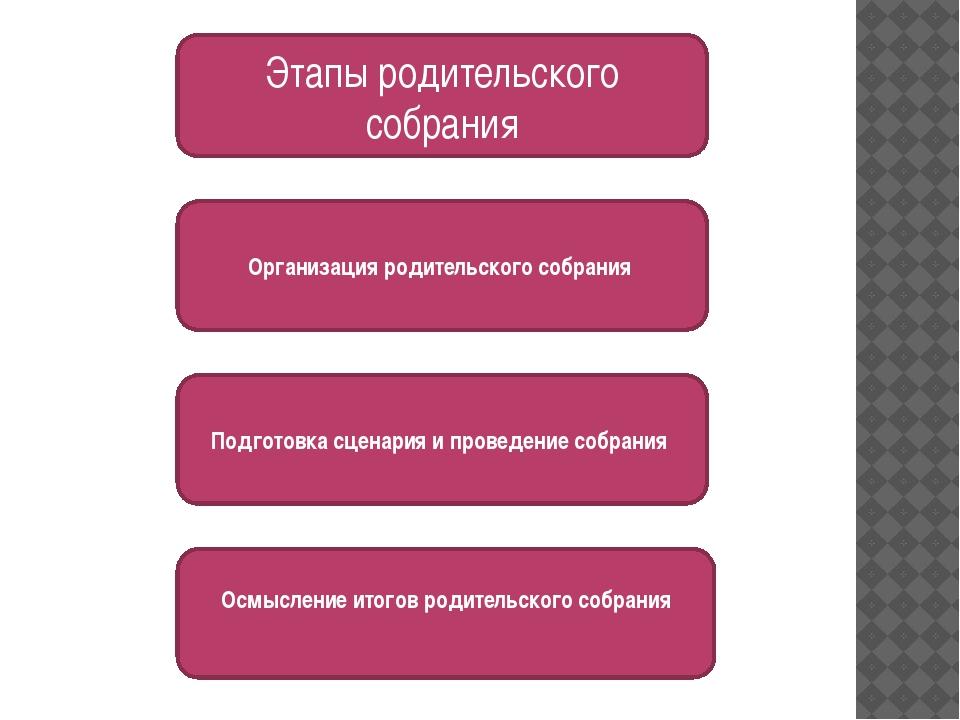 Этапы родительского собрания Подготовка сценария и проведение собрания Осмыс...