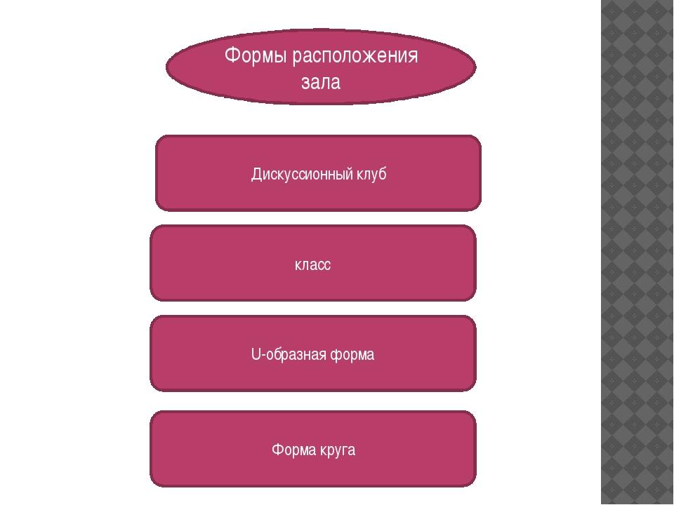Формы расположения зала Дискуссионный клуб класс U-образная форма Форма круга