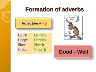Formation of adverbs Quick Happy Slow Cheap	Quickly Happily Slowly  Cheaply