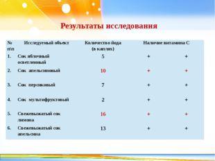 Результаты исследования №п\п Исследуемый объект Количество йода (в каплях) На