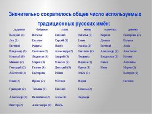 Значительно сократилось общее число используемых традиционных русских имён: д