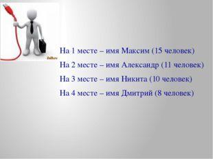 На 1 месте – имя Максим (15 человек) На 2 месте – имя Александр (11 человек)