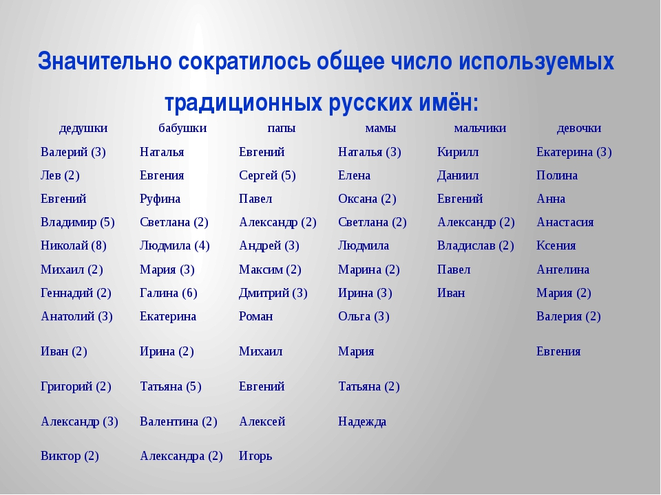 Значительно сократилось общее число используемых традиционных русских имён: д...