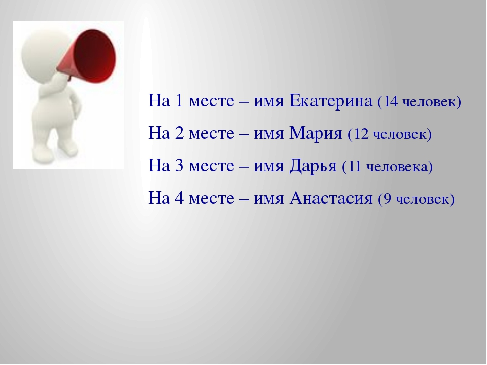 На 1 месте – имя Екатерина (14 человек) На 2 месте – имя Мария (12 человек) Н...