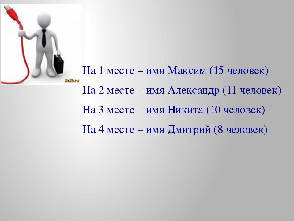 На 1 месте – имя Максим (15 человек) На 2 месте – имя Александр (11 человек)...