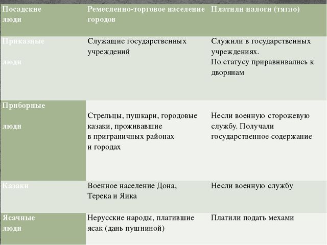 Посадские люди Ремесленно-торговое население городов Платили налоги (тягло) П...