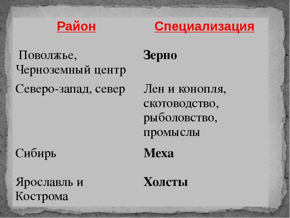 Район Специализация Поволжье, Черноземный центр Зерно Северо-запад, север Лен...