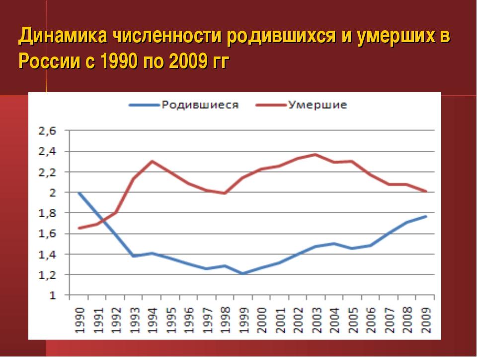 Динамика численности родившихся и умерших в России с 1990 по 2009 гг