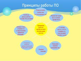Принципы работы ПО Свобода дискуссий на стадии обсуждения Личная ответ ственн