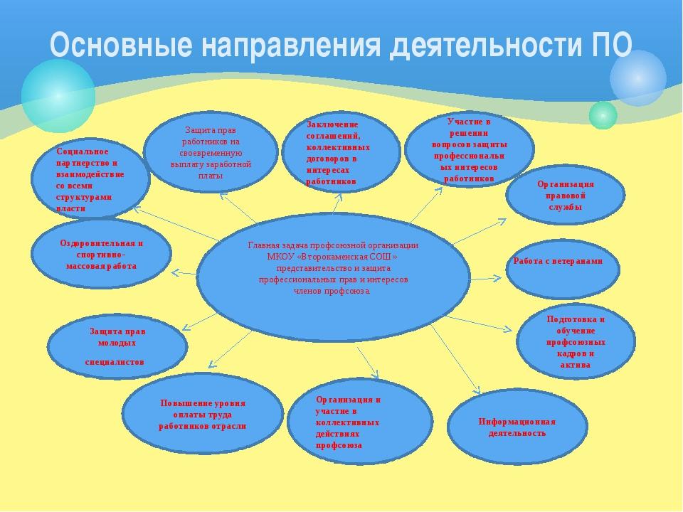 Основные направления деятельности ПО Главная задача профсоюзной организации...