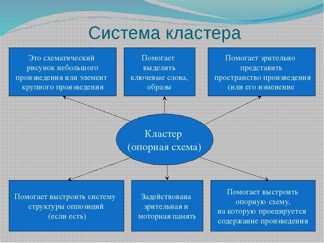 Система кластера Кластер (опорная схема) Это схематический рисунок небольшого...