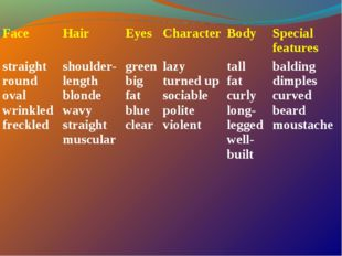 Face Hair Eyes Character Body Special features straight round oval wrin