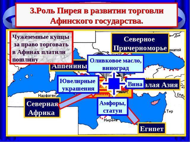 Египет Аппенины Северная Африка Северное Причерноморье Малая Азия 3.Роль Пире...