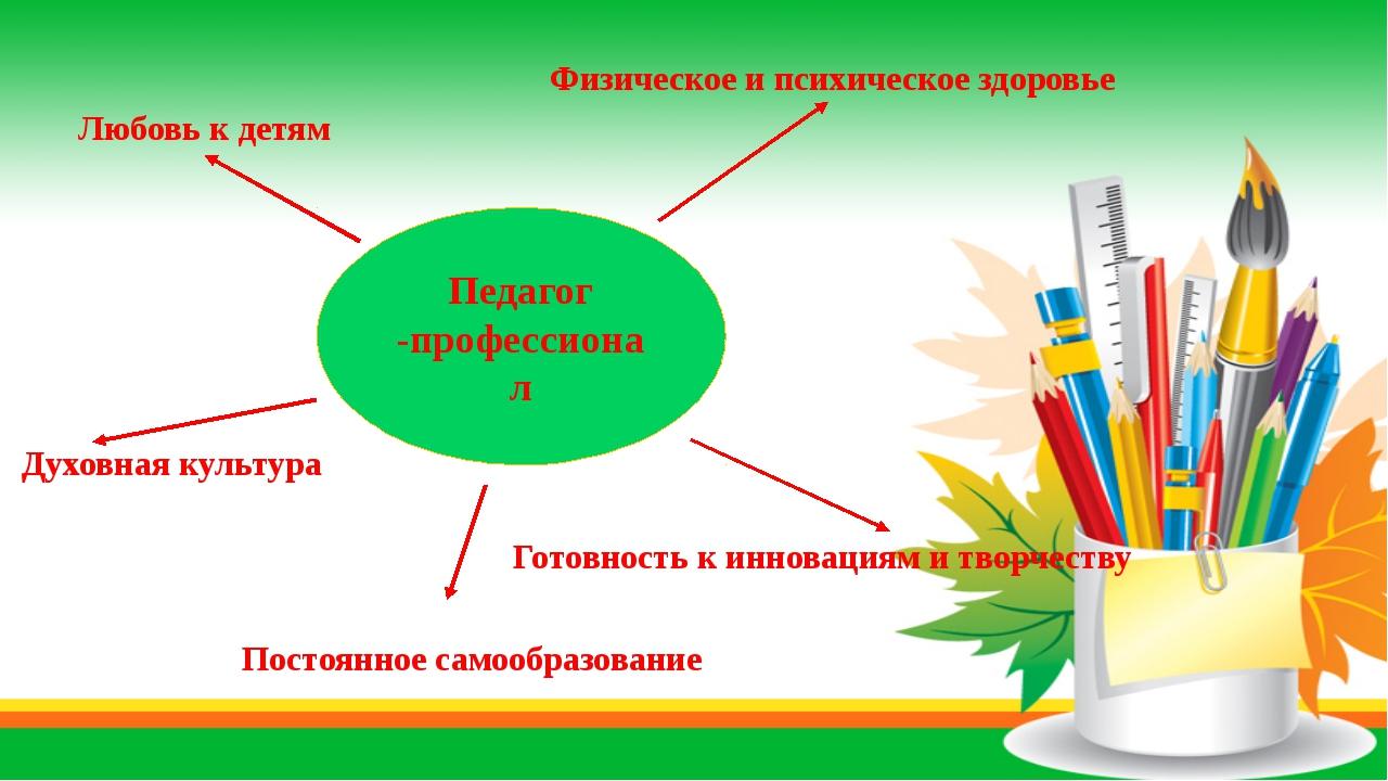 «Современный воспитатель Педагог -профессионал Любовь к детям Духовная культ...