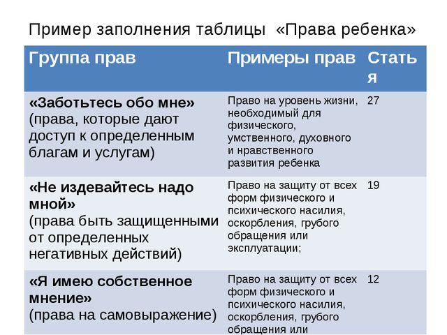 Пример заполнения таблицы «Права ребенка» Группа правПримеры правСтатья «За...