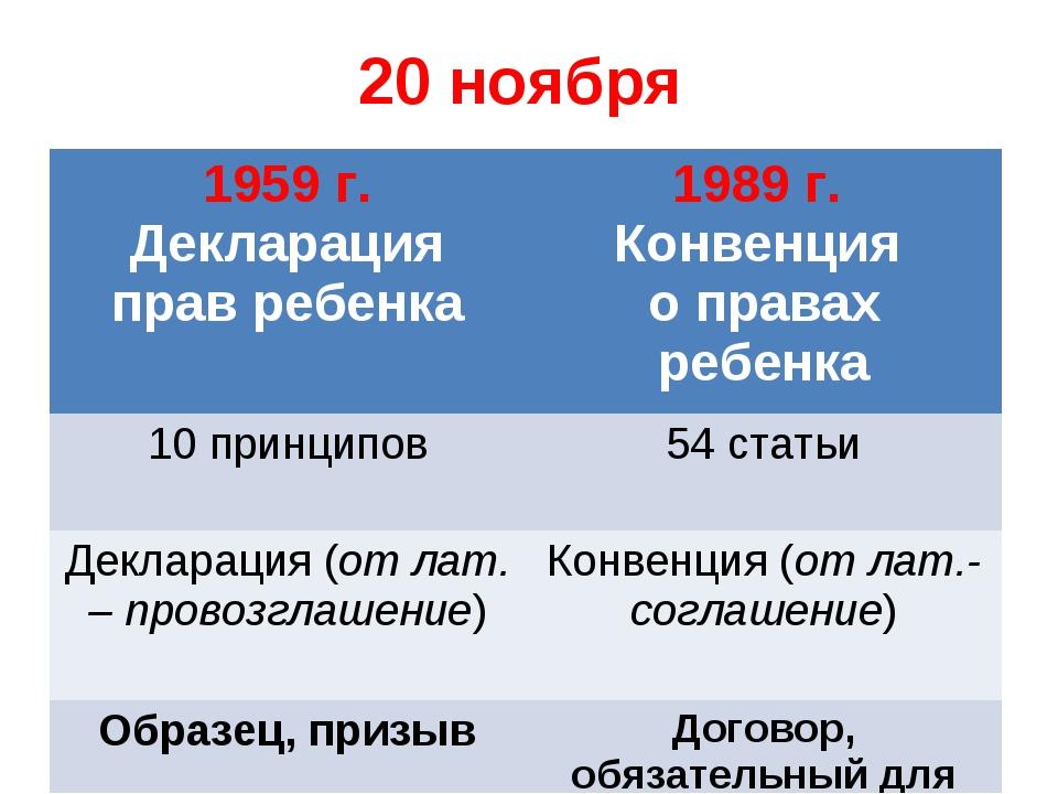 20 ноября 1959 г. Декларация прав ребенка 1989 г. Конвенция о правах ребенка...